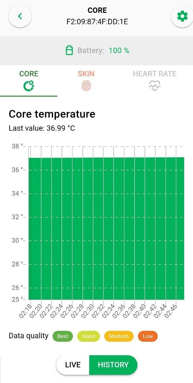 CORE app manual - Core Body Temperature chart